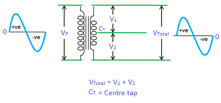 Full wave rectifier - Center tapped full wave rectifier
