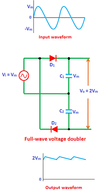 The full-wave voltage doubler consists of two diodes, two capacitors, and input AC voltage source.