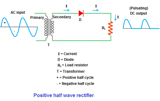 When low AC voltage is applied to the diode (D), during the positive half cycle of the signal, the diode is forward biased and allows electric current whereas, during the negative half cycle, the diode is reverse biased and blocks electric current.
