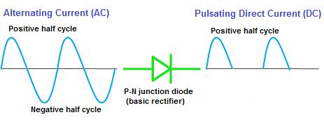 Half wave Rectifier - Positive and negative half wave rectifier Half Wave Rectifier Diagram on