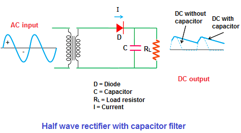 half wave rectifier with filter rh physics and radio electronics com c filter function c filter string