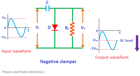 On the other hand, if the circuit pushes the signal downwards then the circuit is said to be a negative clamper.