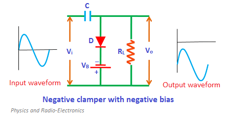 During the positive half cycle, the diode is forward biased by both input supply voltage and battery voltage. As a result, current flows through the capacitor and charges it.