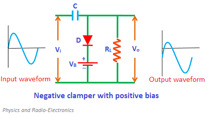 During the positive half cycle, the battery voltage reverse biases the diode when the input supply voltage is less than the battery voltage.