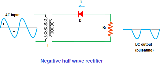 Half wave Rectifier - Positive and negative half wave rectifier