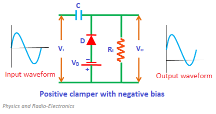 During the negative half cycle, the battery voltage reverse biases the diode when the input supply voltage is less than the battery voltage. As a result, signal appears at the output.