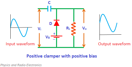 If positive biasing is applied to the clamper then it is said to be a positive clamper with positive bias.