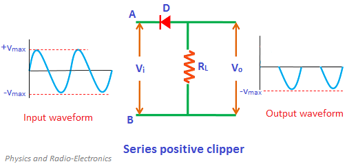 A clipper is a device that removes either the positive half (top half) or negative half (bottom half), or both positive and negative halves of the input AC signal.