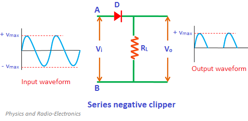 In series negative clipper, the negative half cycles of the input AC signal is removed at the output. The circuit construction of the series negative clipper is shown in the figure.
