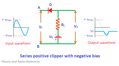 During the positive half cycle, the diode D is reverse biased by both input supply voltage Vi and battery voltage VB. So no signal appears at the output during the positive half cycle.