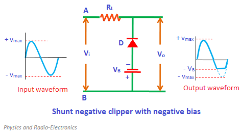 During the positive half cycle, the diode is reverse biased by both input supply voltage Vi and battery voltage VB. As a result, the complete positive half cycle appears at the output.