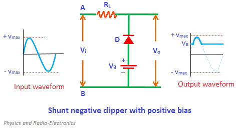 During the positive half cycle, the diode is reverse biased by the input supply voltage Vi and forward biased by the battery voltage VB. However, initially the input supply voltage is less than the battery voltage.