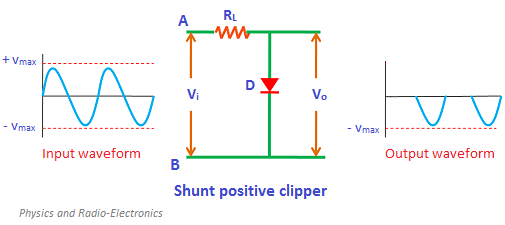 In shunt clipper, the diode is connected in parallel with the output load resistance. The operating principles of the shunt clipper are nearly opposite to the series clipper.