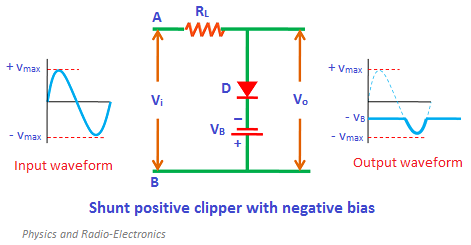 During the positive half cycle, the diode is forward biased by both input supply voltage Vi and battery voltage VB. Therefore, no signal appears at output during the positive half cycle.