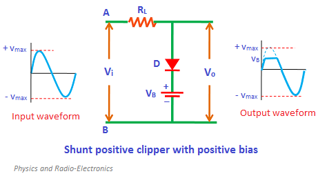 During the positive half cycle, the diode is forward biased by the input supply voltage Vi and reverse biased biased by the battery voltage VB. However, initially the input supply voltage Vi is less than the battery