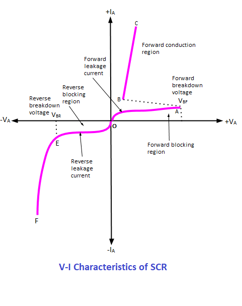 The V-I characteristics of SCR is shown in the below figure.  The horizontal line in the below figure represents the amount of voltage applied across the SCR whereas the vertical line represents the amount of current flows in the SCR.