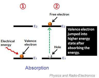 In laser diodes, electrical energy or DC voltage acts as the external energy source.
