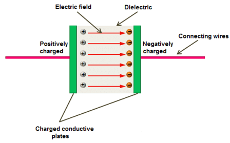 The basic capacitor is made up of two parallel electrically conductive plates separated by an insulator.