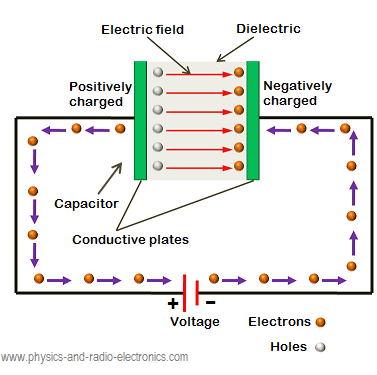 When voltage is applied to the capacitor in such a way that the negative terminal of the battery is connected to the right side electrode or plate and the positive terminal