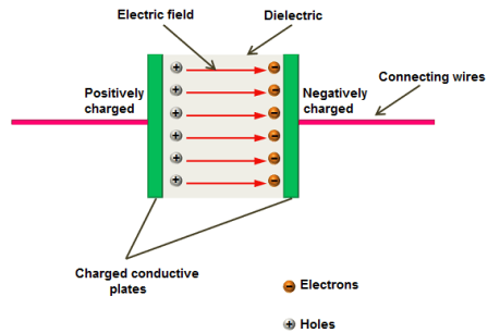 Diode junction capacitance | Transition capacitance and diffusion