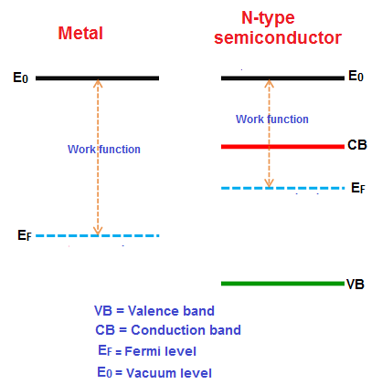 The energy levels of the metal and semiconductor are different. The Fermi level at N-type semiconductor side lies above the metal side.