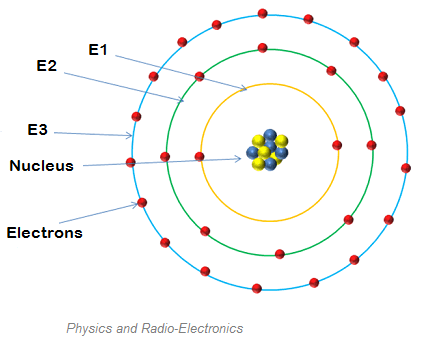 The attractive force between the protons and neutrons makes them stick together to form nucleus. Neutrons have no charge. Hence, the overall charge of the nucleus is positive.