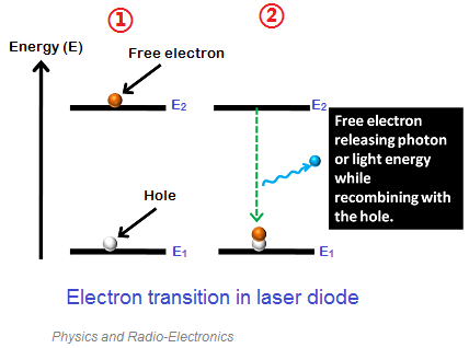 In light emitting diodes (LEDs) or laser diodes, the electric current flow occurs in similar manner. However, the free electrons in LED's or laser diodes releases