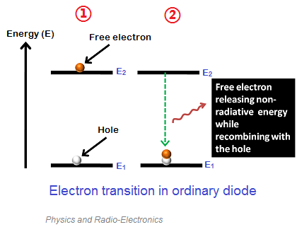 We know that the energy level of free electrons in the conduction band is high as compared to the holes in the valence band. Therefore, the free electrons will