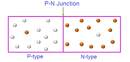 The p-n junction diode is made of two types of semiconductor materials namely p-type and n-type semiconductor.