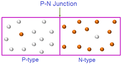 When a p-type semiconductor is in contact with the n-type semiconductor, a p-n junction is formed between them.