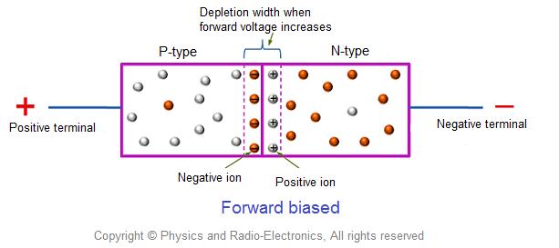 Forward biased p-n junction diode
