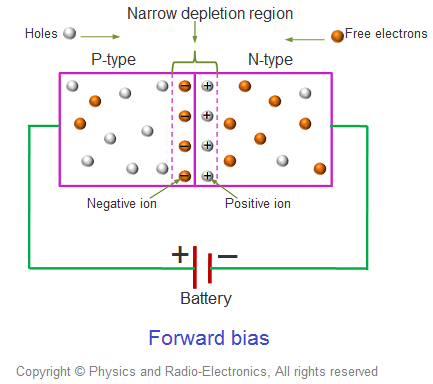 If the p-n junction diode is forward biased with approximately 0.7 volts for silicon diode or 0.3 volts for germanium diode, the p-n junction diode