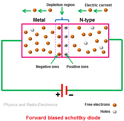 When forward bias voltage is applied to the schottky diode, a large number of free electrons are generated in the n-type semiconductor and metal.