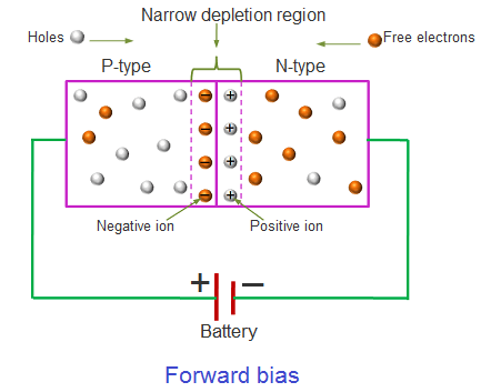 When forward bias voltage is applied to the diode, free electrons start moving from the negative terminal of the battery to the positive terminal of the battery similarly holes start