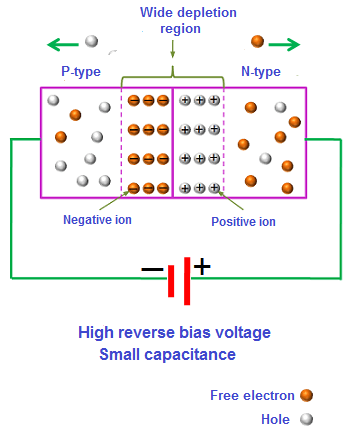 If the reverse bias voltage is increased, the width of depletion region further increases and the capacitance further decreases.