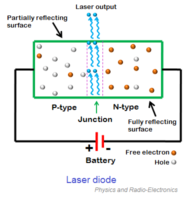 When DC voltage is applied across the laser diode, the free electrons move across the junction region from the n-type material to the p-type material.