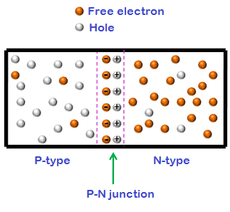 In gallium arsenide diodes, the release of energy is in the form of light or photons. Therefore, gallium arsenide is used in laser diodes instead of silicon.