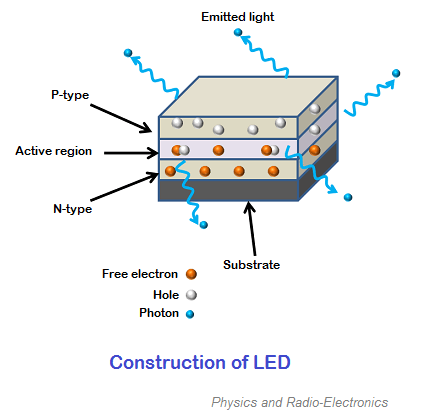 Light Emitting Diode (LED) - Working, Construction and