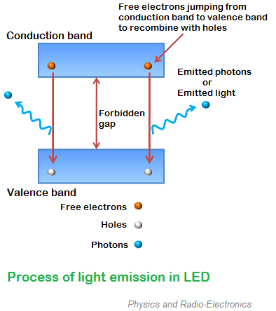 The free electrons in the conduction band do not stay for long period. After a short period, the free electrons lose energy in the form of light