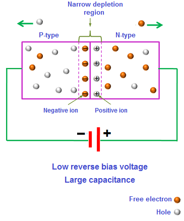 When reverse bias voltage is applied, the electrons from n-region and holes from p-region move away from the junction.