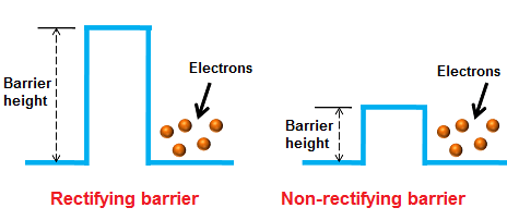 In non-rectifying schottky barrier, the barrier height is not high enough to form a depletion region at the semiconductor ohmic contact. So depletion region is negligible or absent in the ohmic contact semiconductor.
