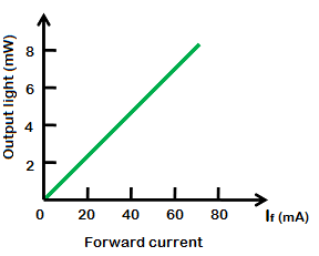 The amount of output light emitted by the LED is directly proportional to the amount of forward current flowing through the LED