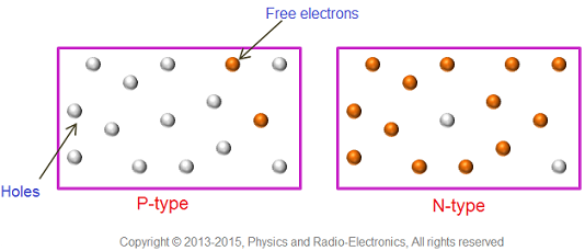 P Type And N Type Semiconductor
