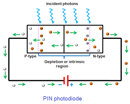 A PIN photodiode is made of p region and n region separated by a highly resistive intrinsic layer.