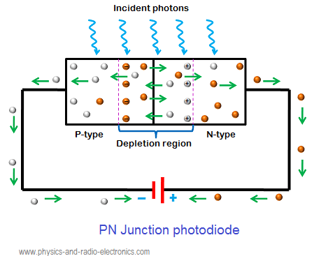 The minority carriers in the depletion region experience force due to the electric field in the depletion region