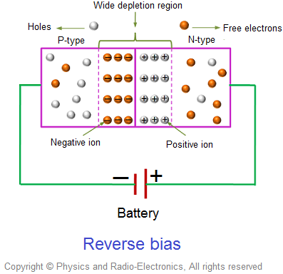 In reverse biased p-n junction diode, the positive terminal of the battery is connected to the n-type semiconductor