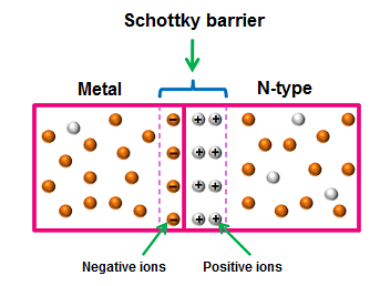 Schottky barrier is a depletion layer formed at the junction of a metal and a semiconductor.