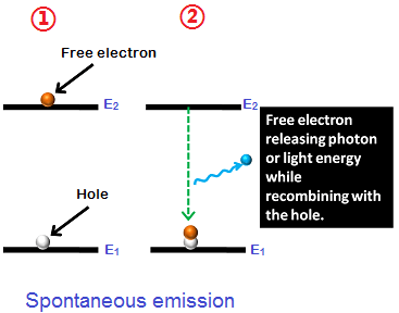 In p-n junction diodes, LEDs or laser diodes, the valance band electrons or valence electrons are in the lower state.