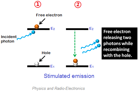 Stimulated emission is process by which excited electrons are stimulated to fall into the lower energy state by releasing energy in the form of light.