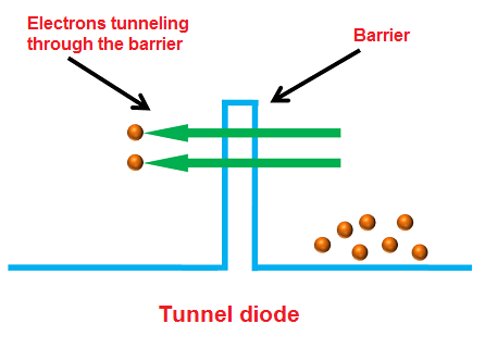 Tunnel Diode - Definition, Symbol, and Working - Diode